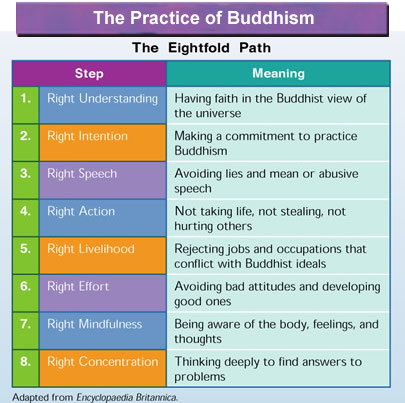 4 noble truths essay example Let us write or edit the essay on your topic explain the meaning of the four noble truths  meaning of the four noble truths essay  4 pages (1000 words) essay.
